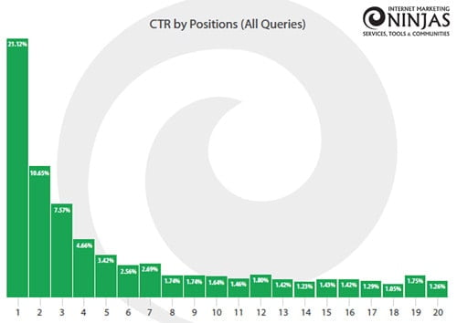 CTR per positie in Google
